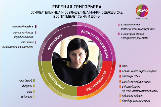 infographic_WOMO_Григорьева