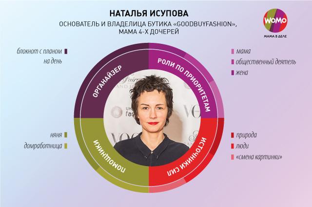 infographic_WOMO_Исупова