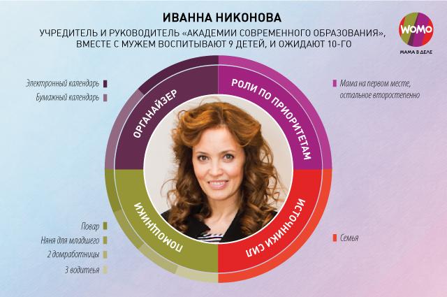 infographic_WOMO_Nikonova