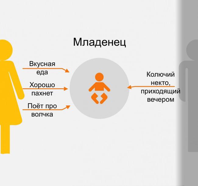 Инфографика: Родители глазами детей