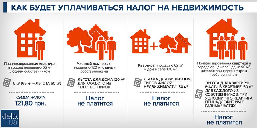 неожиданного освобождения закон о налогообложении физических лиц при продажи недвижимости погода