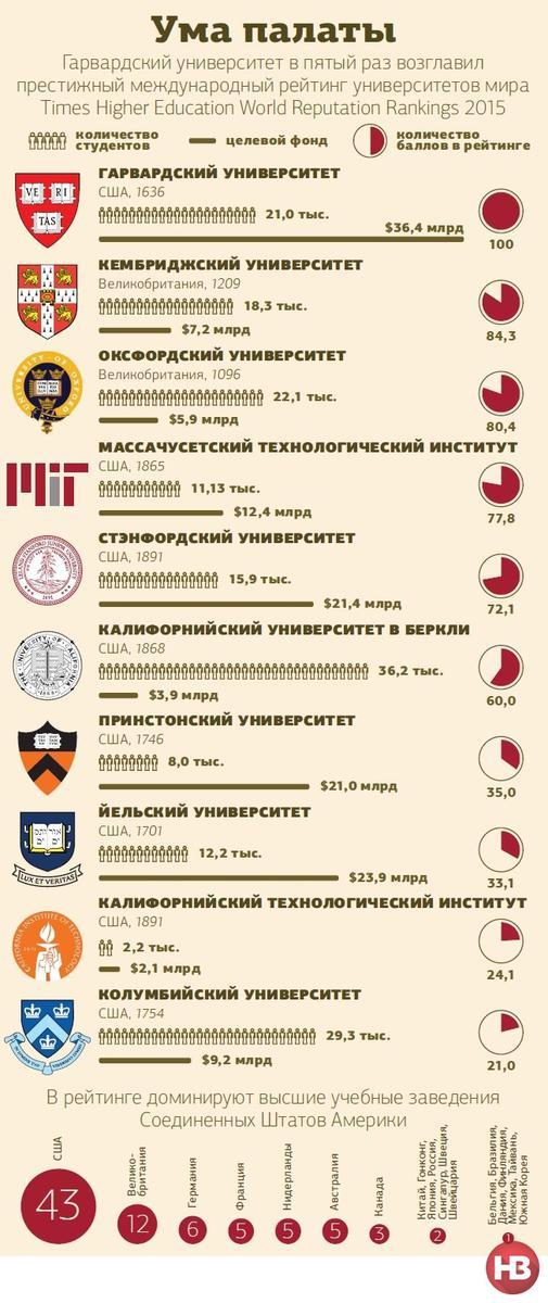 Лучшие университеты планеты. Инфографика НВ