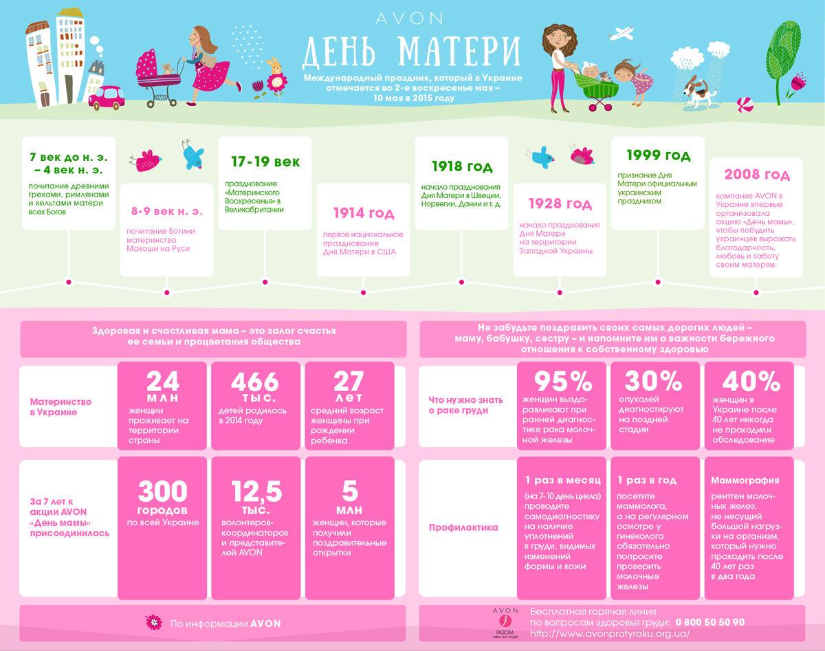 Avon. Motherday. Infographic_ru