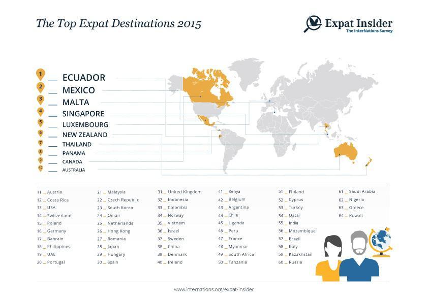 infographics_top_expat_destinations
