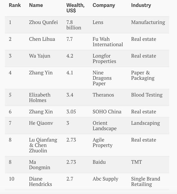 Billionaires-in-China-Women1