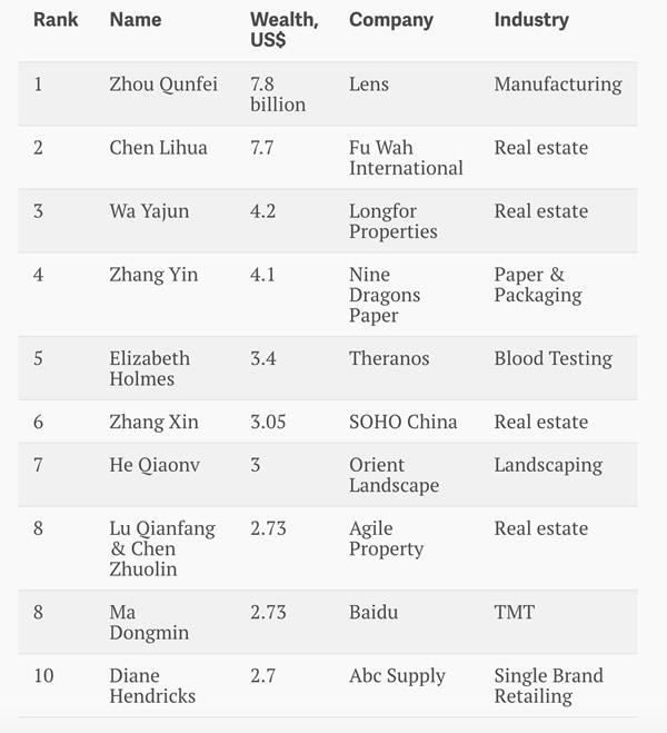 Billionaires-in-China-Women1