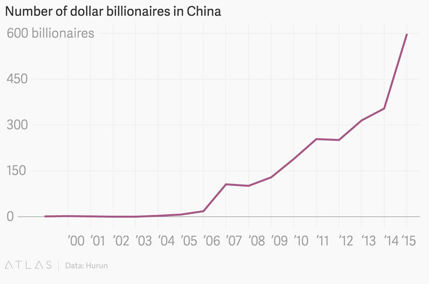 Number-of-Billionaires-in-China-Women