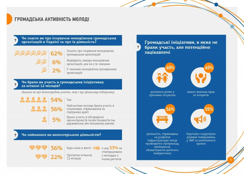 activity-youth-ukraine-2015-1120x800