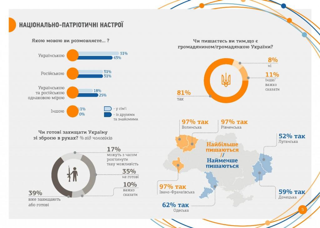 patriotic-youth-ukraine-2015-1120x800