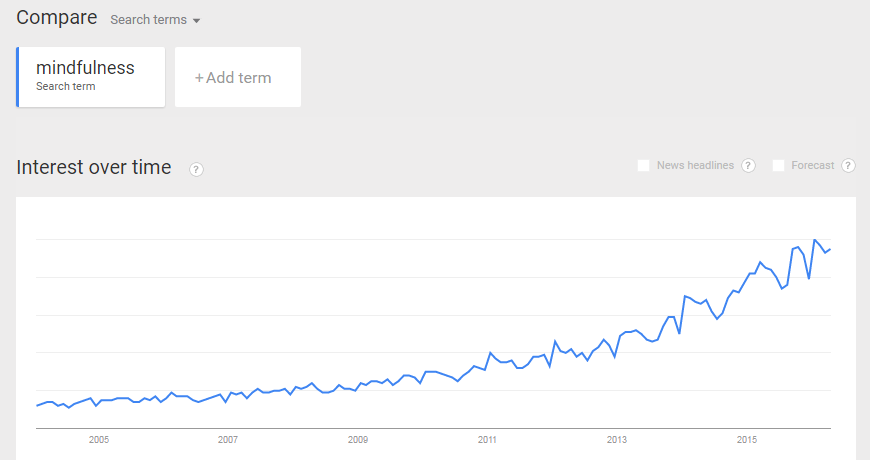 Google search of mindfulness term