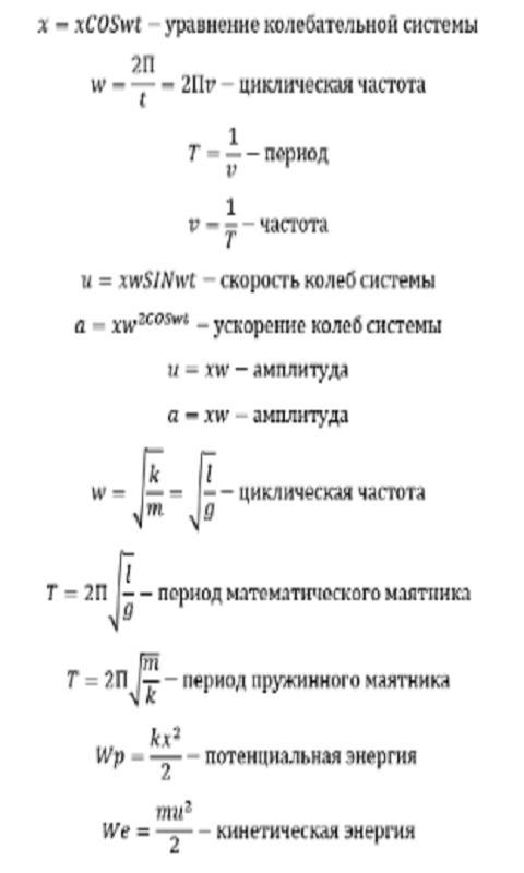 Физика. Формулы2
