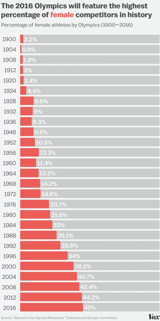 олимпиада статистика