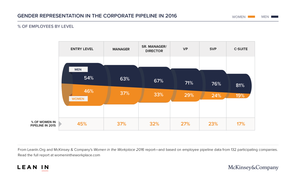 WomenintheWorkplace2016_1_Corporate_Pipeline