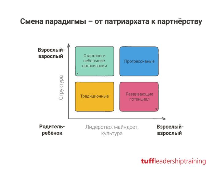 Два вектора: как компании развиваются в сторону альтернативной парадигмы.