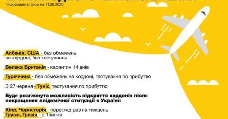 Куда украинцы могут полететь с 15 июня?