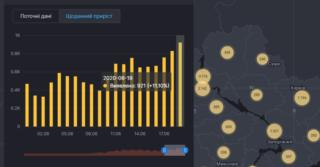Количество зараженных COVID-19 в Украине растет