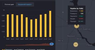 Количество заболевших COVID-19 в Украине достигло 1000